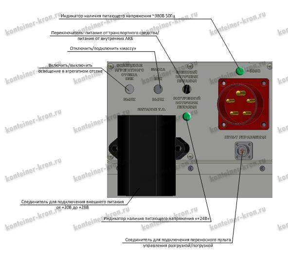 Панель управления погрузкой/разгрузкой