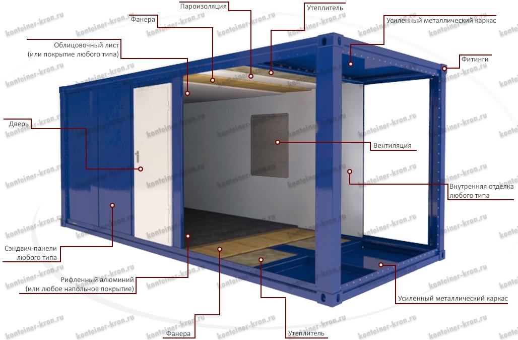 Размерный ряд блок контейнеров для генераторов