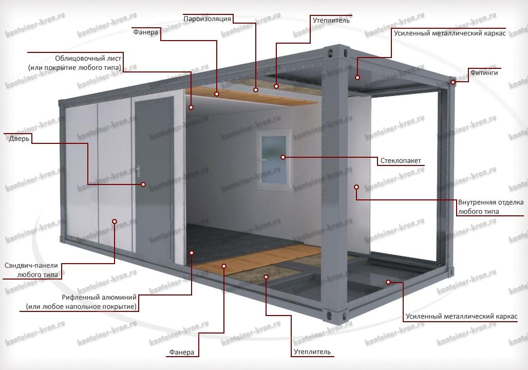 Конструкция блок-контейнера