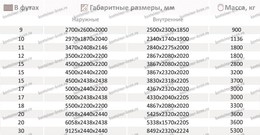 Таблица размеров блок-контейнеров на салазках